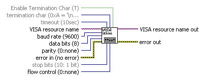 Lose bytes in serial communication when sent string is